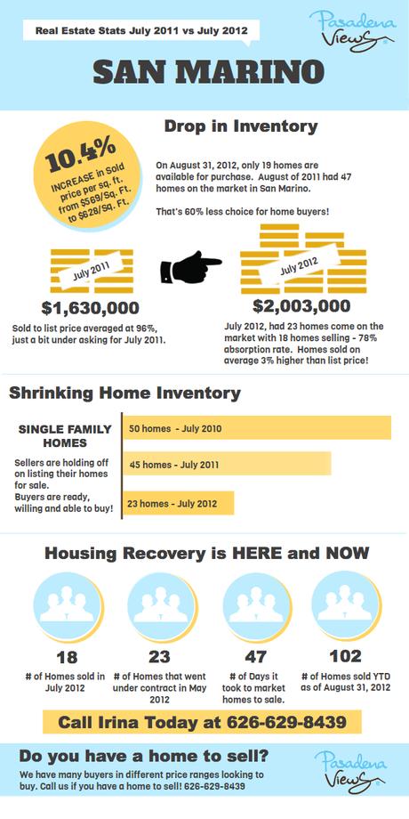 San Marino California real estate data for July 2012
