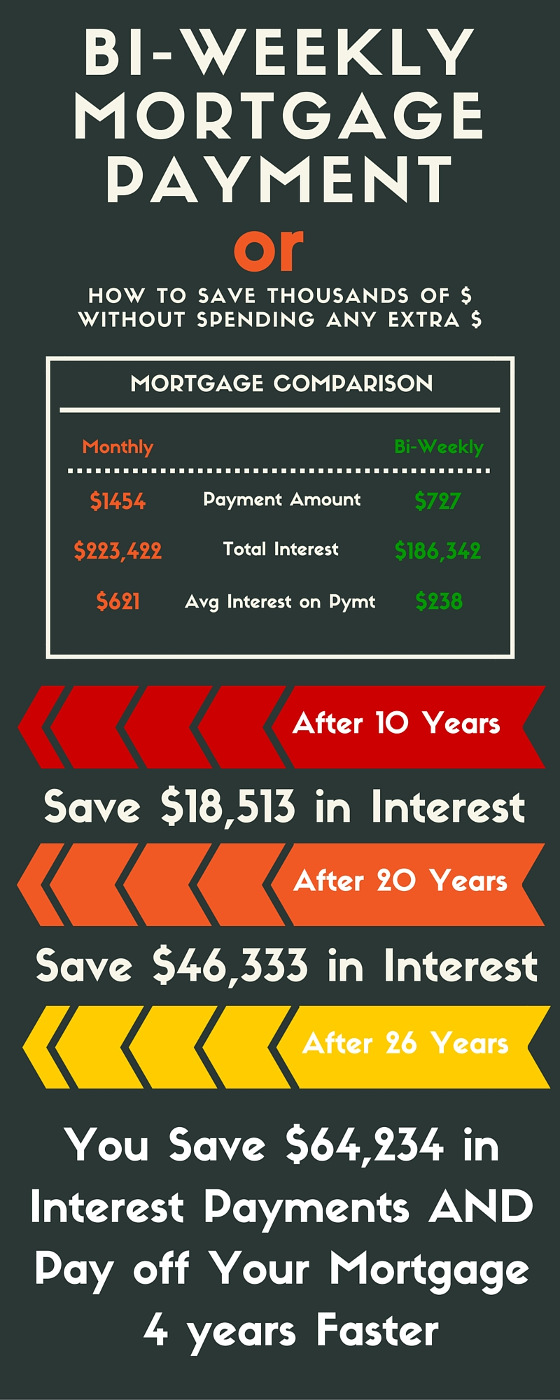 How many years does paying mortgage bi weekly save