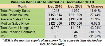 Pinellas Real Estate Statistics by Pinellas Realtors Julia and Matt Fishel