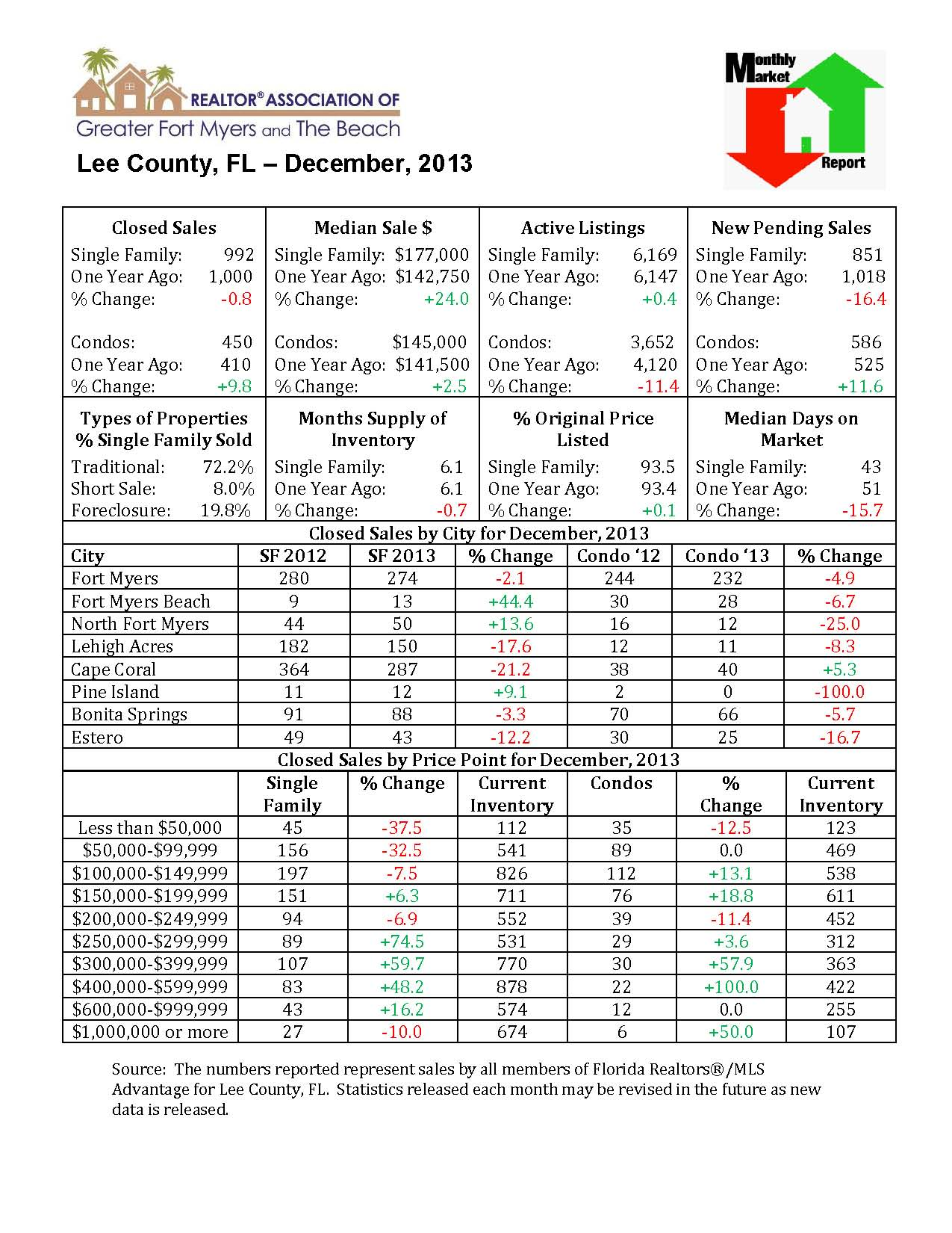 Lee County housing stats