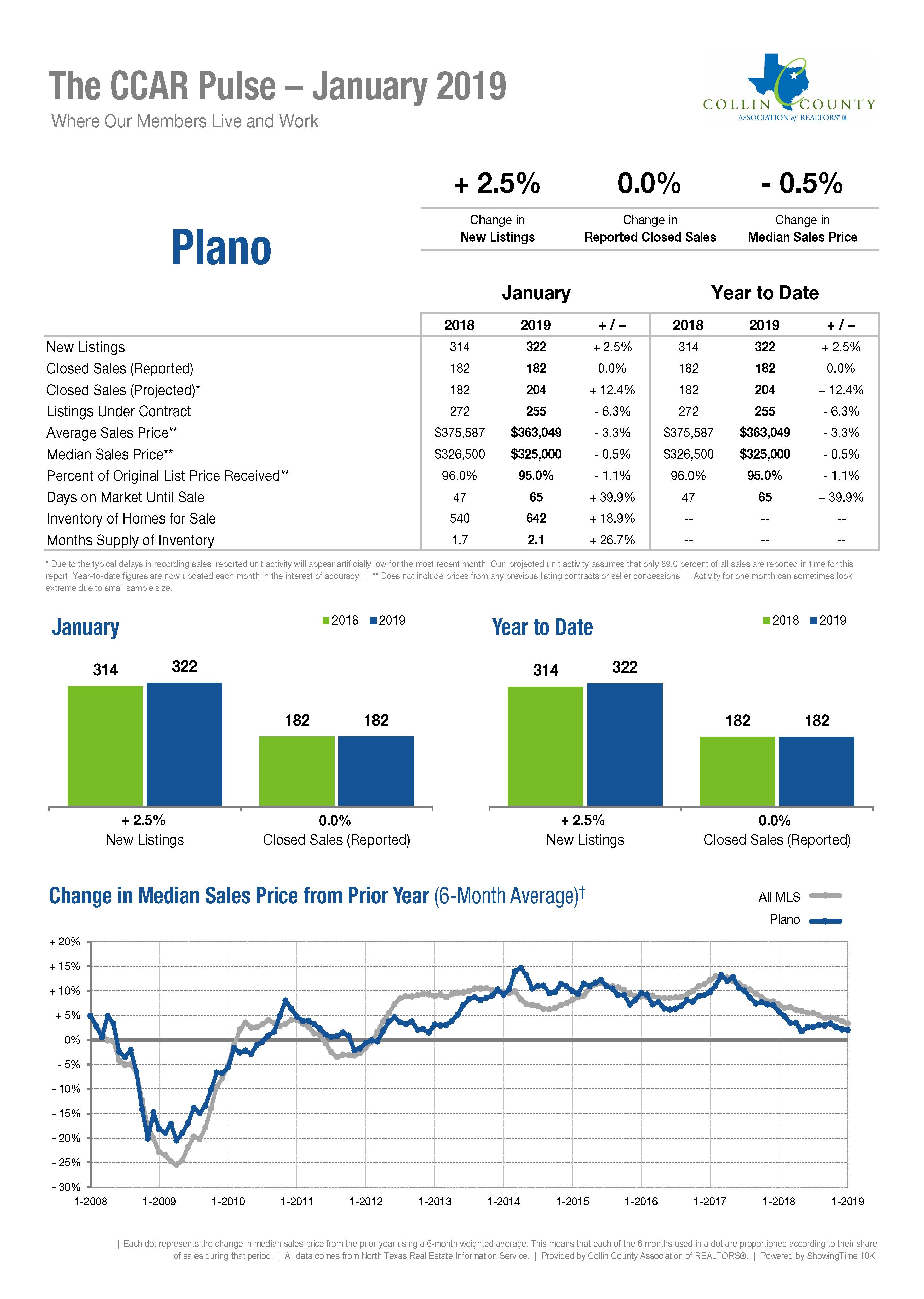Plano Real Estate Market Statistics - January 2019