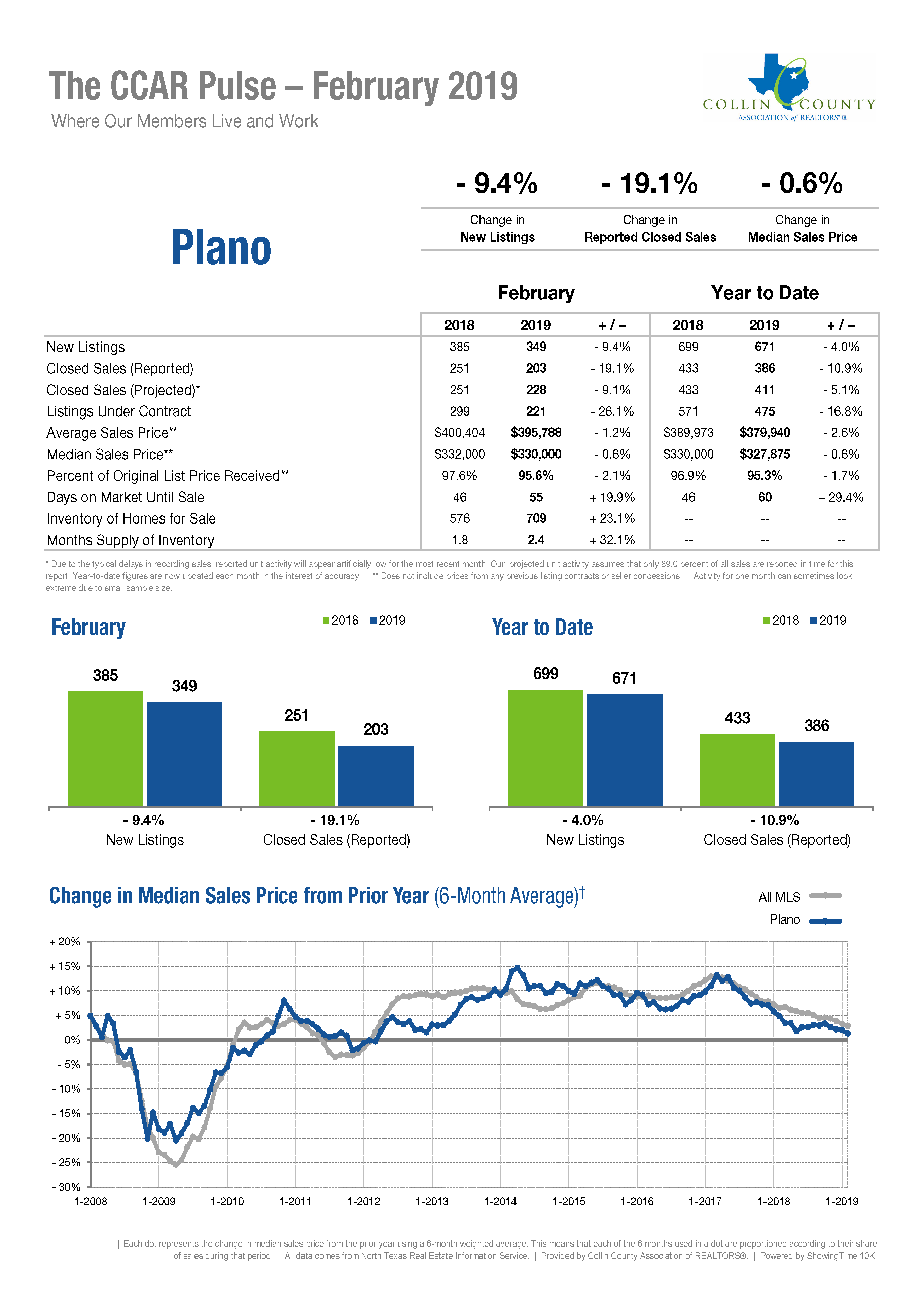 Plano Real Estate Market Statistics - February 2019