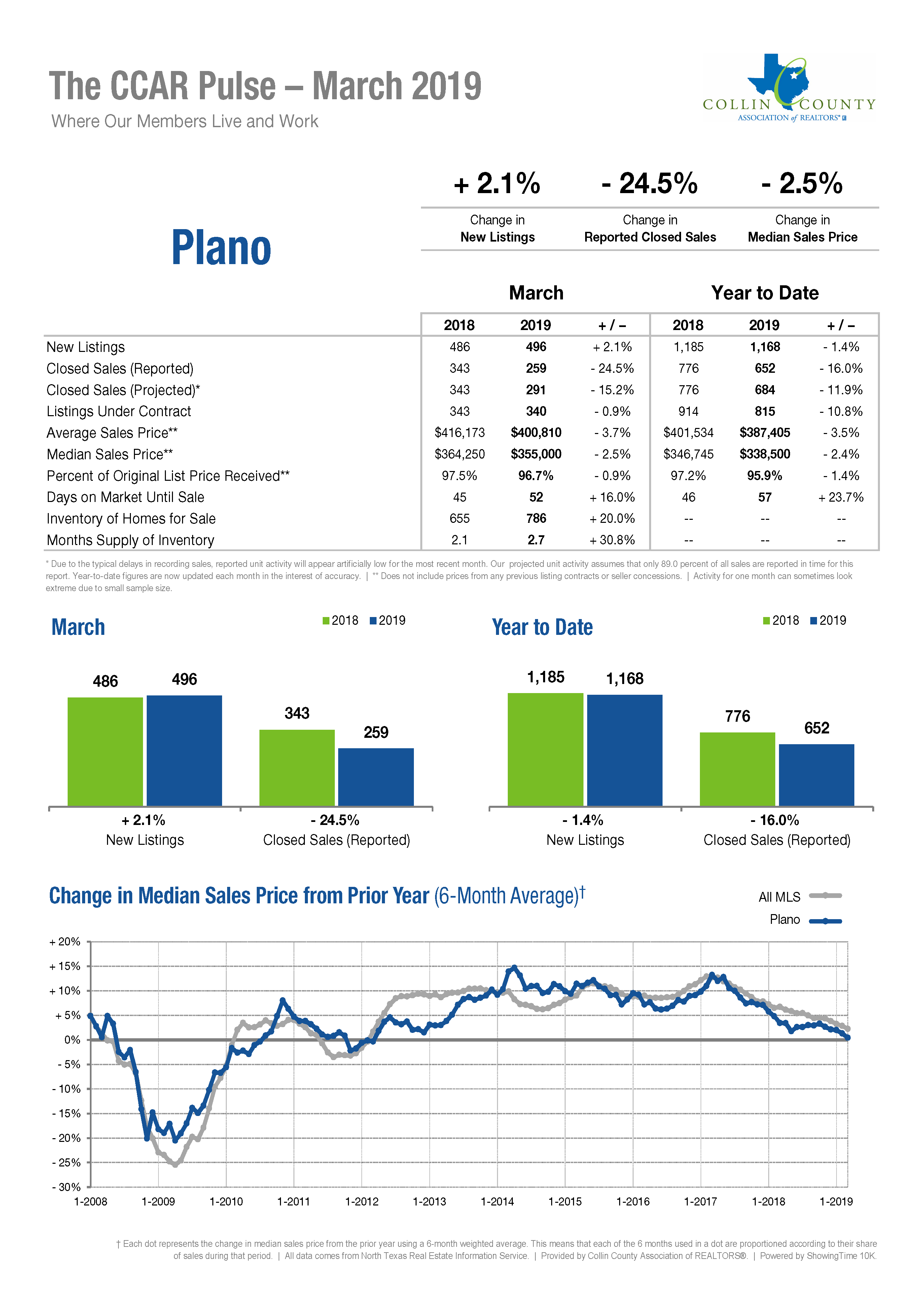 Plano Real Estate Market Statistics - March 2019