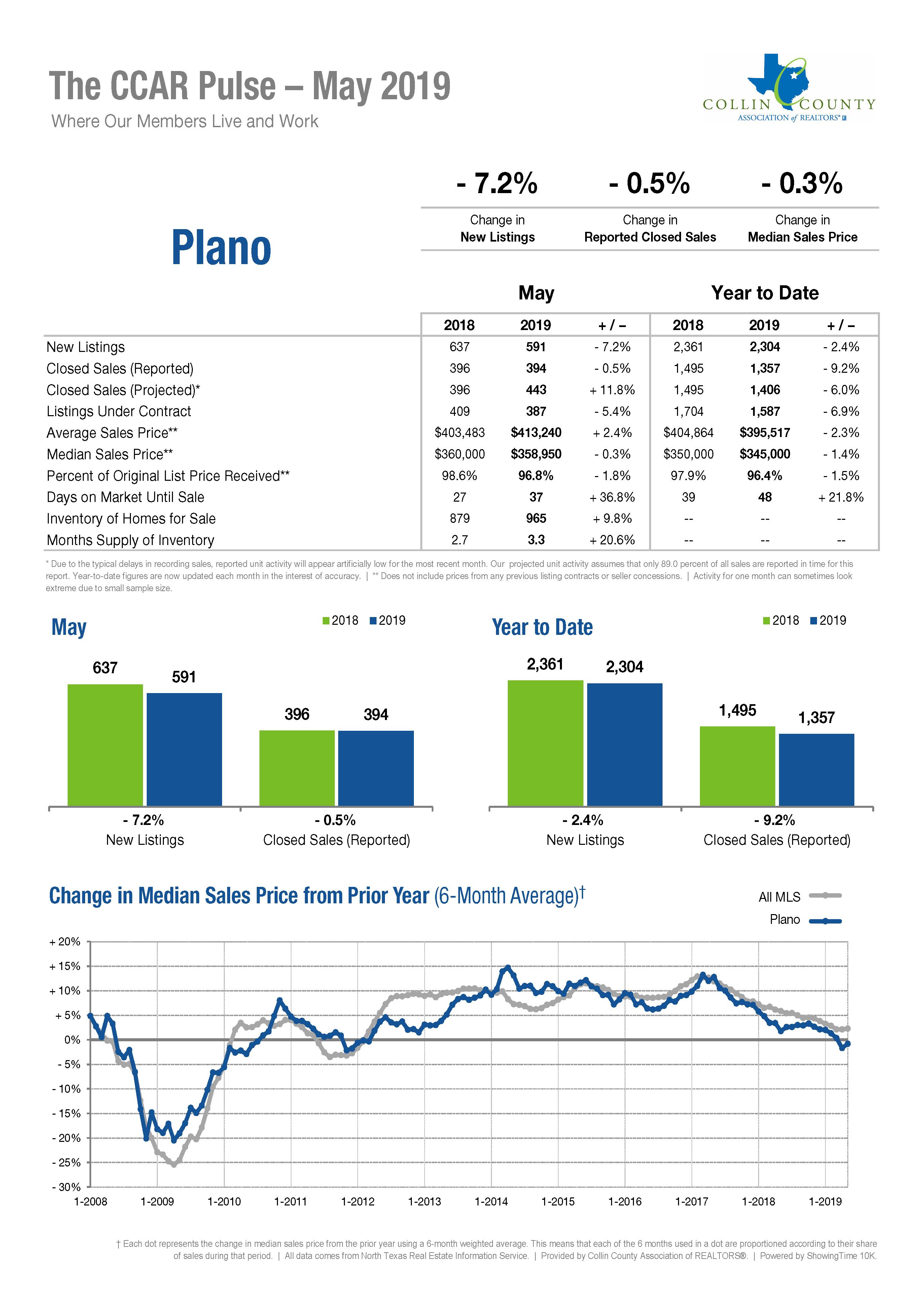 Plano Real Estate Market Statistics - May 2019
