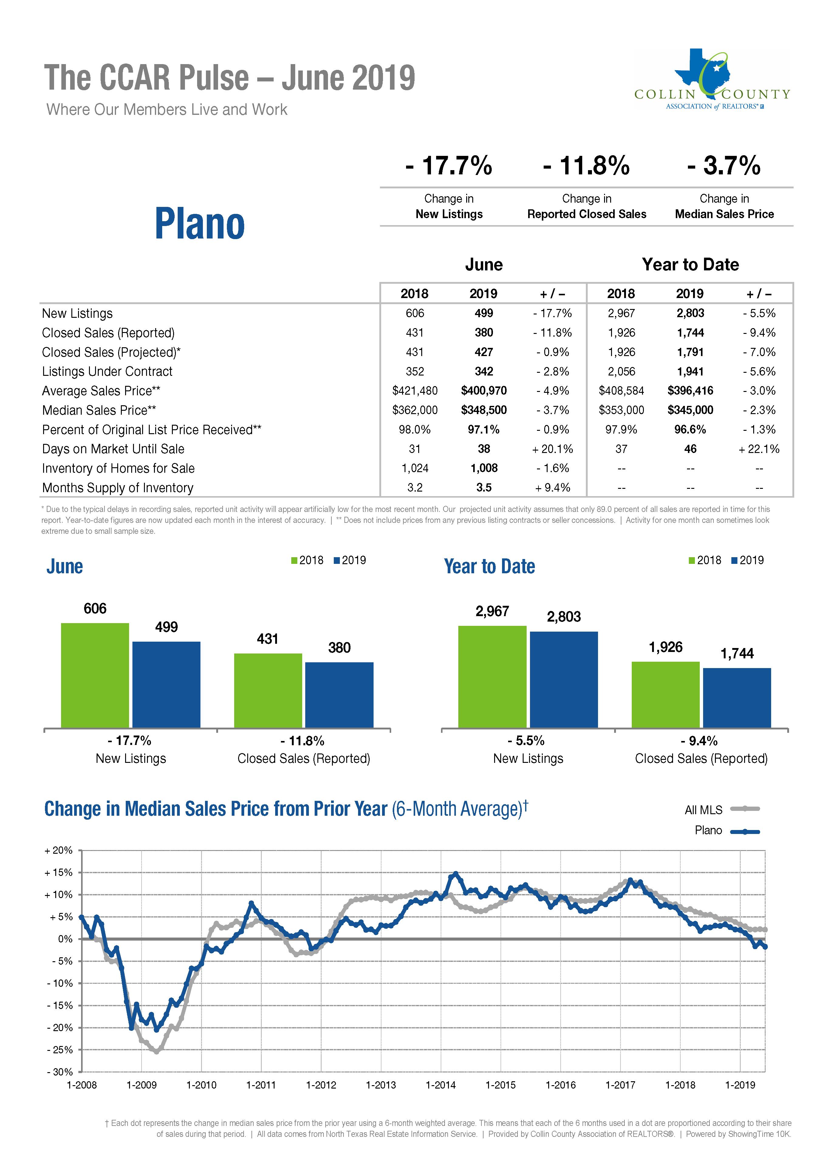 Plano Real Estate Market Statistics - June 2019