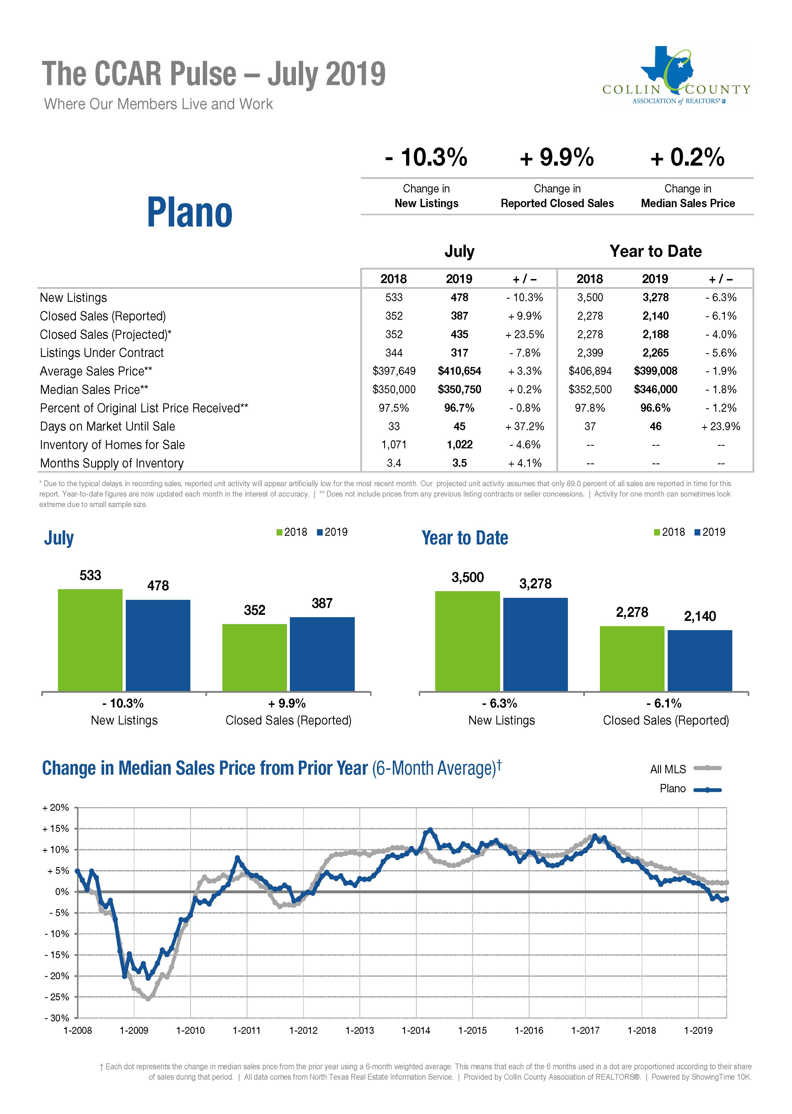 Plano Real Estate Market Statistics - July 2019