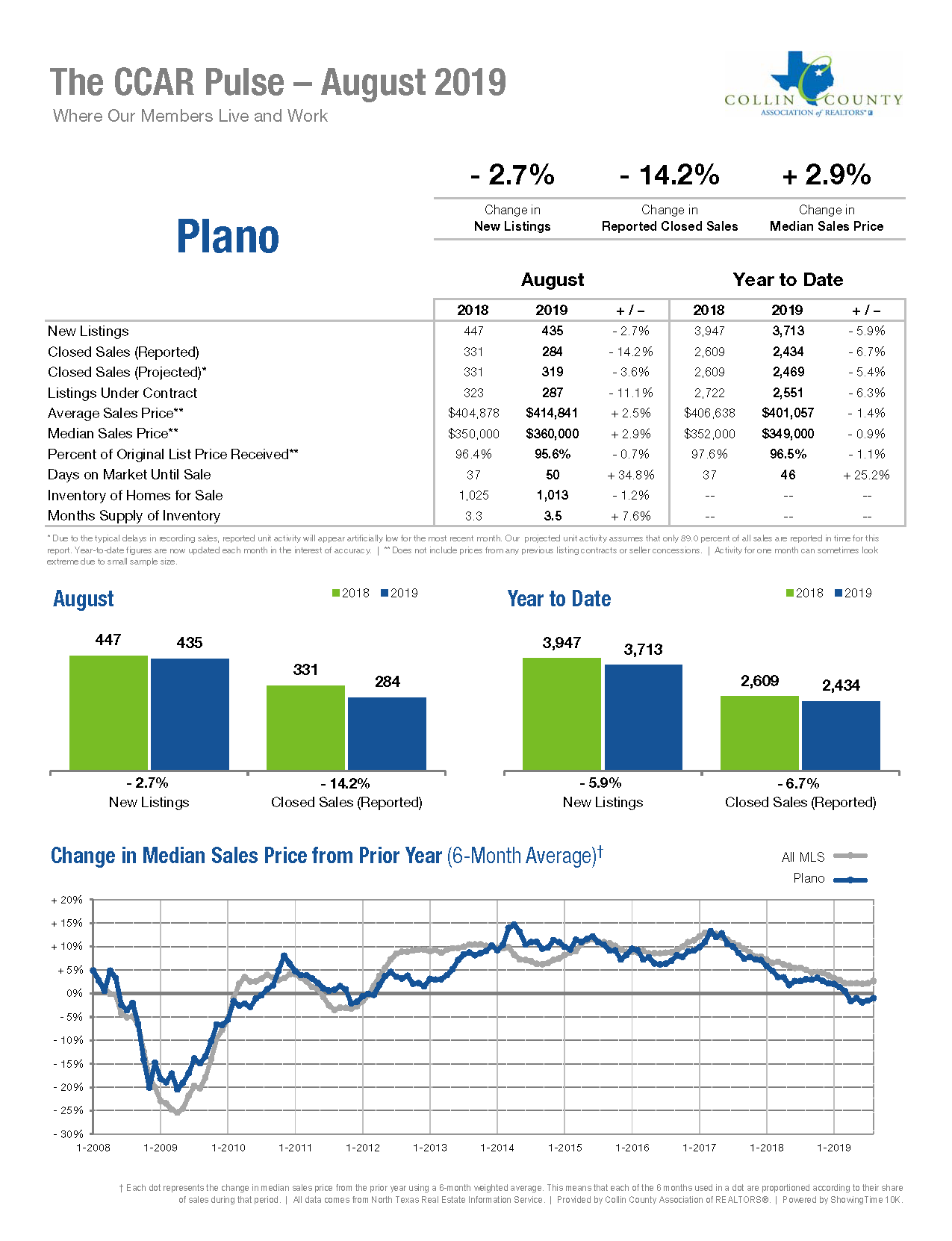 Plano Real Estate Market Statistics - August 2019