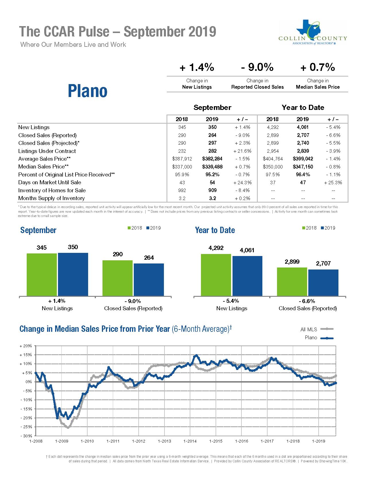 Plano Real Estate Market Statistics - September 2019