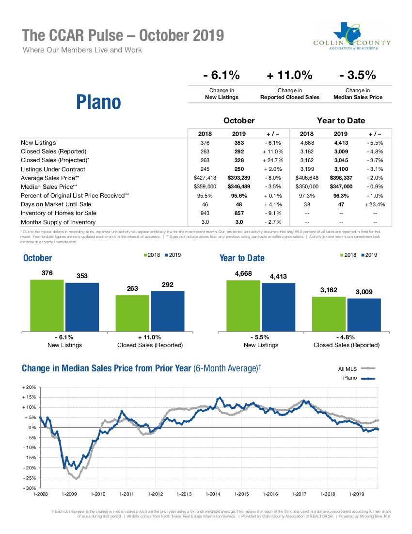 Plano Real Estate Market Statistics - October 2019