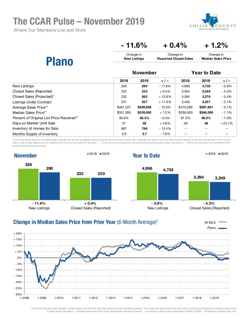 Plano Real Estate Market Statistics - November 2019