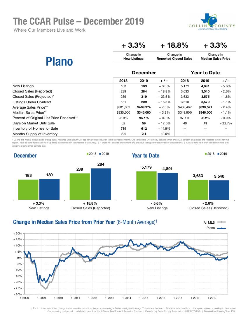 Plano Real Estate Market Statistics - December 2019