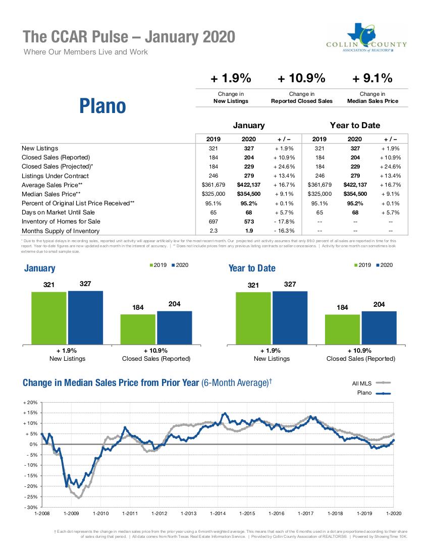 Plano Real Estate Market Statistics - January 2020
