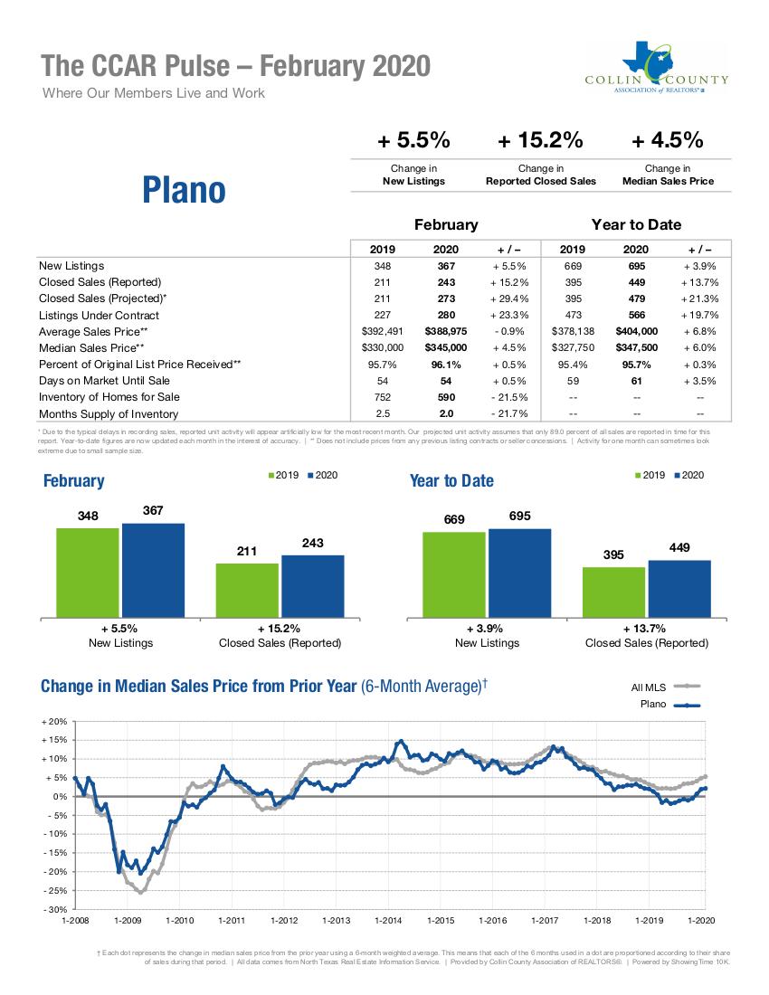 Plano Real Estate Market Statistics - February 2020