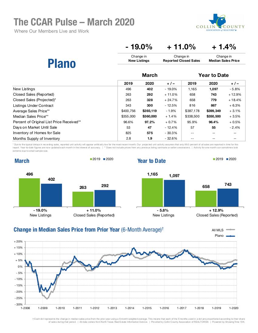 Plano Real Estate Market Statistics - March 2020