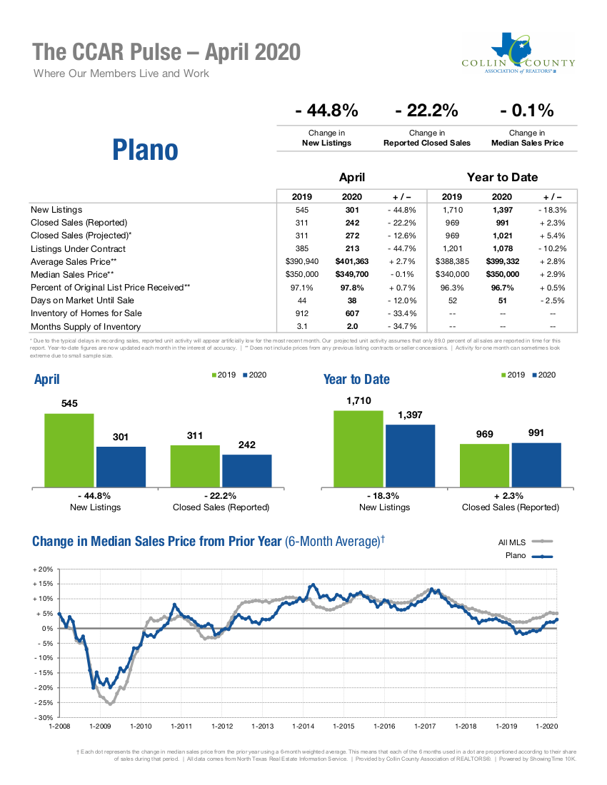 Plano Real Estate Market Statistics - April 2020
