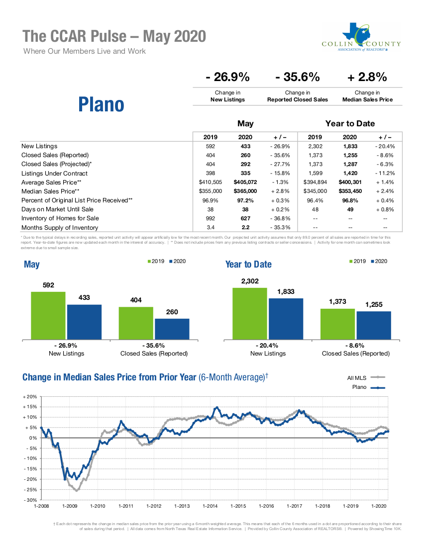 Plano Real Estate Market Statistics - May 2020