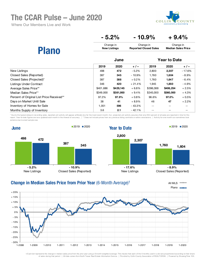 Plano Real Estate Market Statistics - June 2020