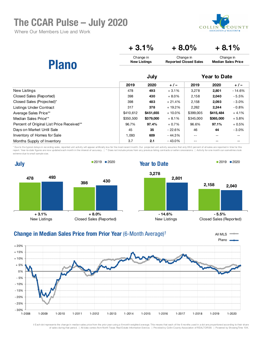 Plano Real Estate Market Statistics - July 2020