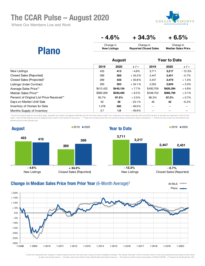 Plano Real Estate Market Statistics - August 2020