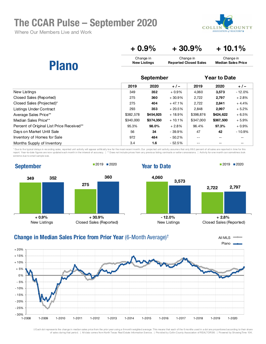 Plano Real Estate Market Statistics - September 2020