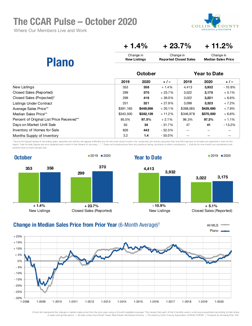 Plano Real Estate Market Statistics - October 2020