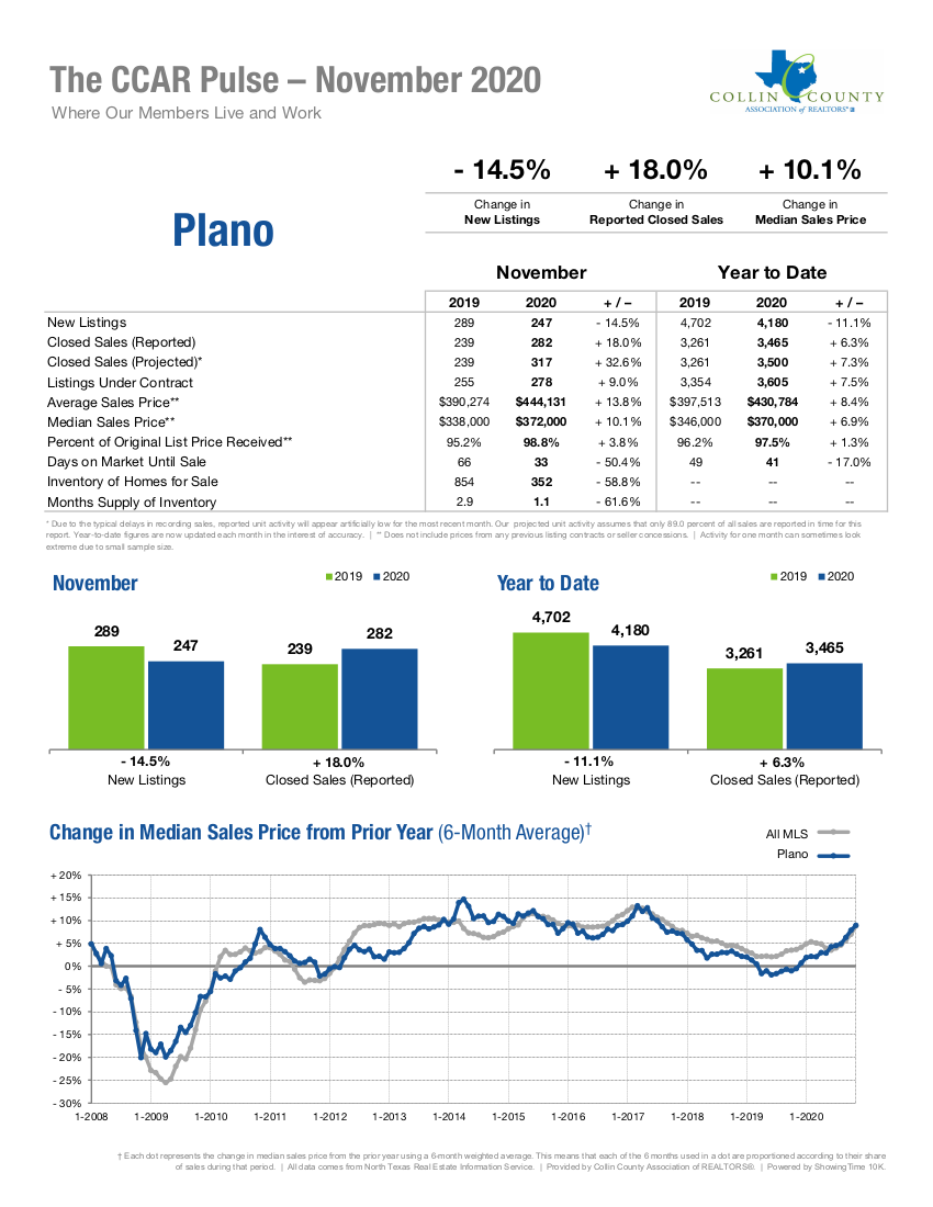 Plano Real Estate Market Statistics - November 2020