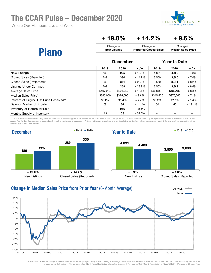 Plano Real Estate Market Statistics - December 2020