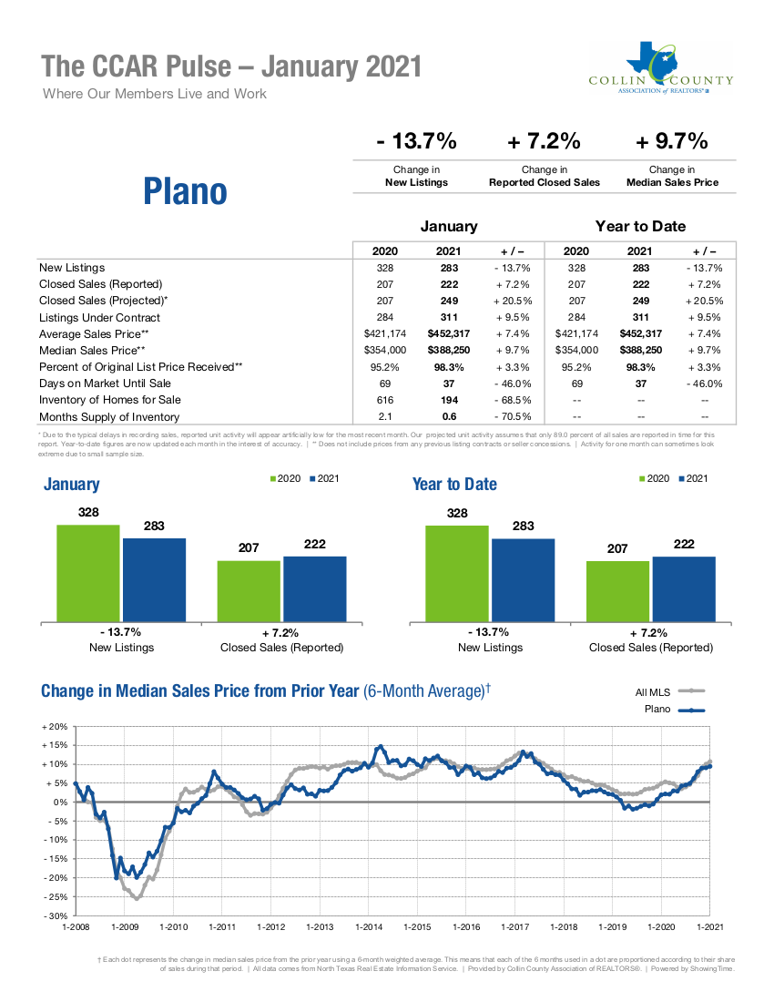 Plano Real Estate Market Statistics - January 2021