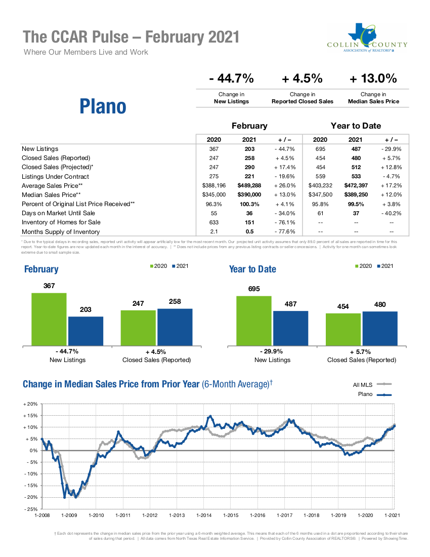 Plano Real Estate Market Statistics - February 2021