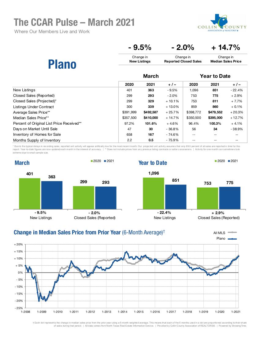 Plano Real Estate Market Statistics - March 2021