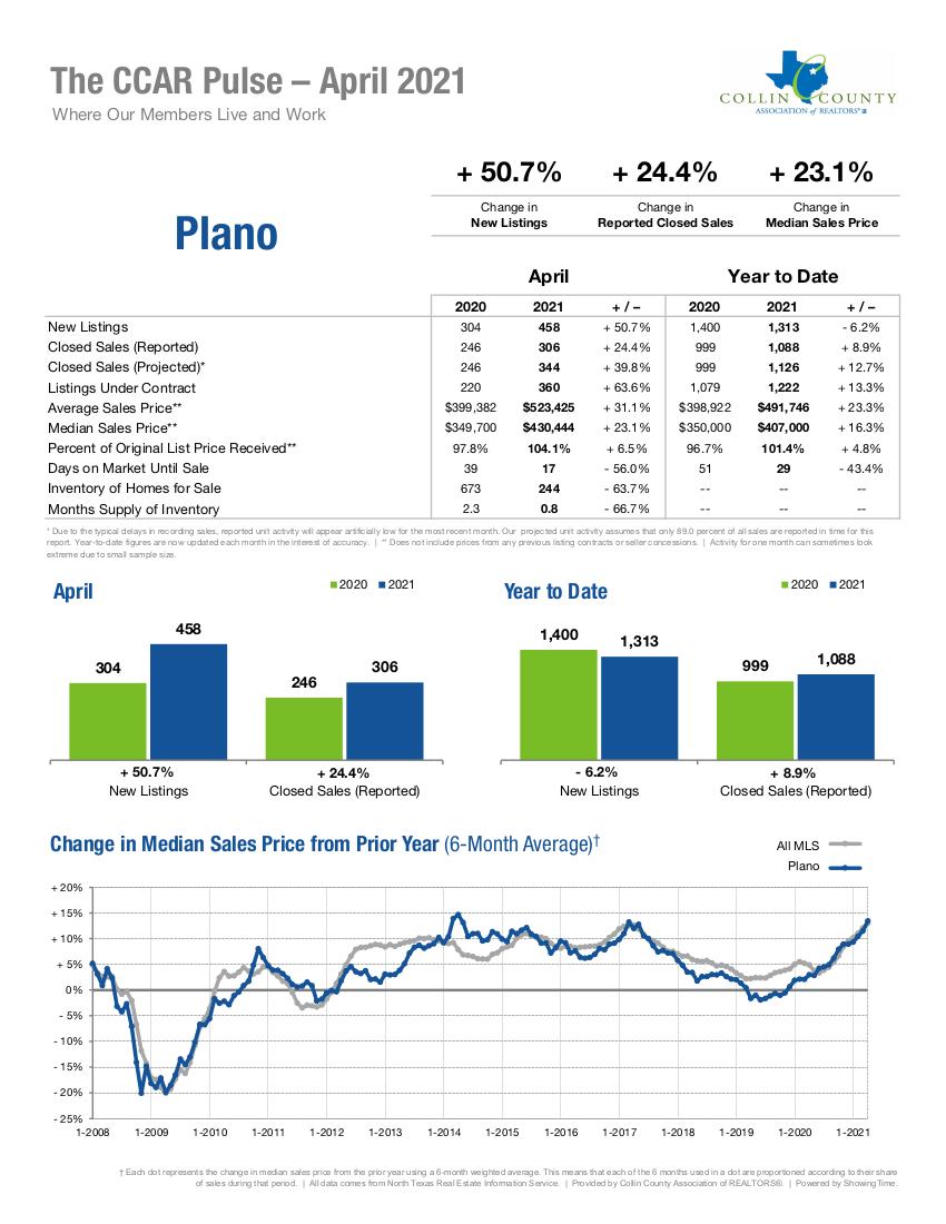 Plano Real Estate Market Statistics - April 2021