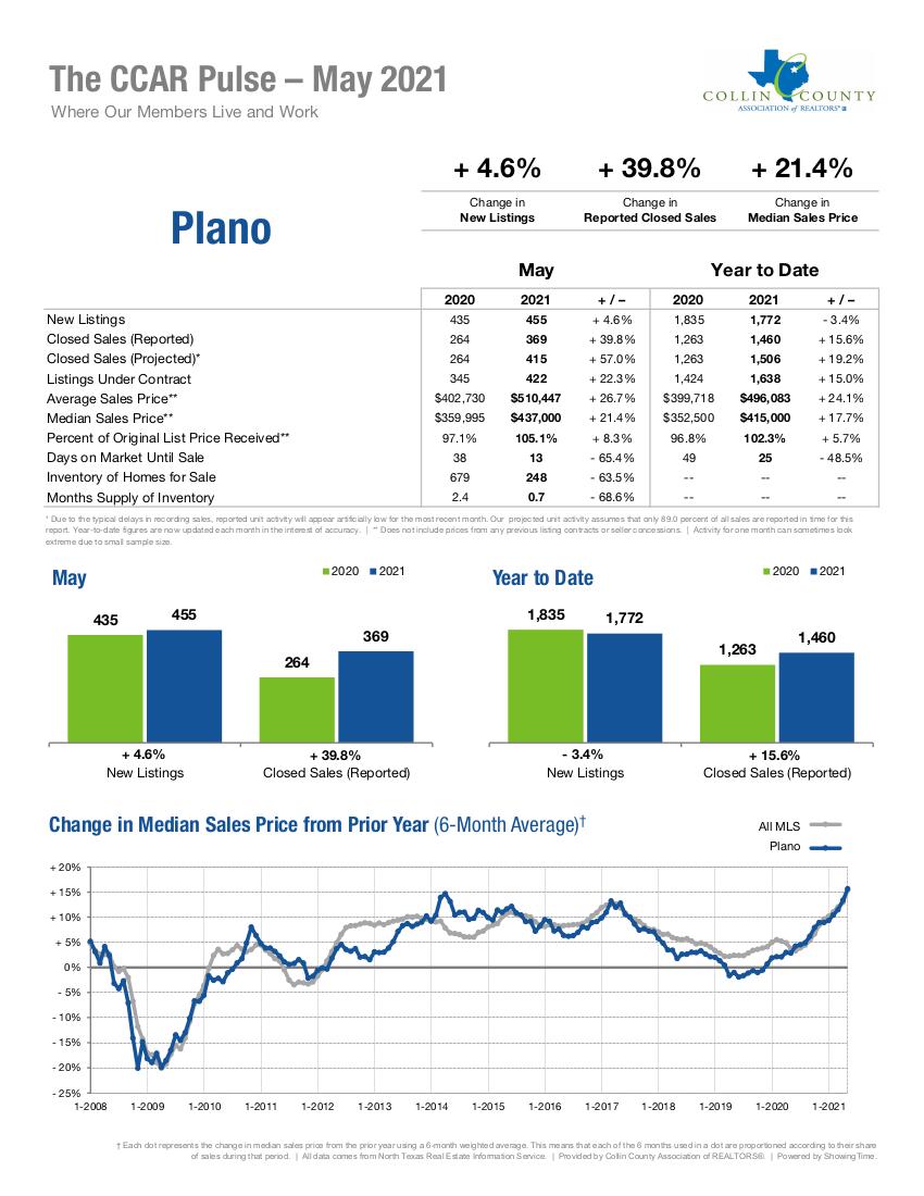 Plano Real Estate Market Statistics - May 2021