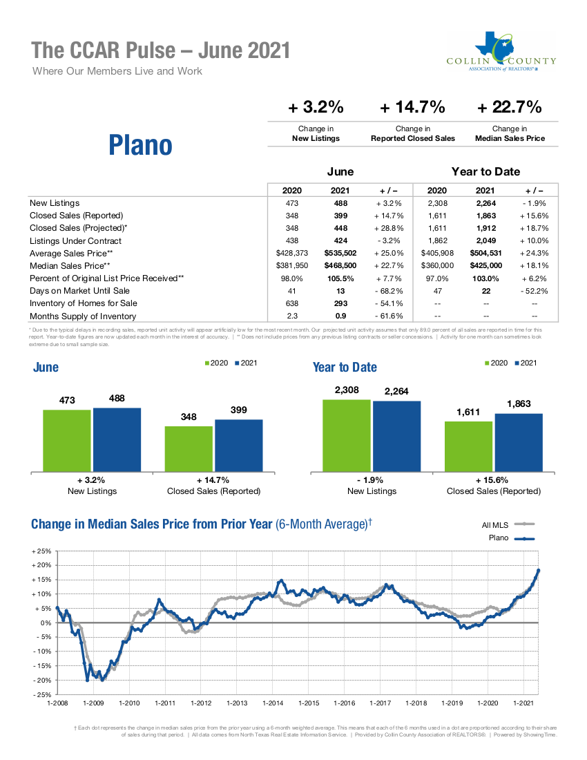 Browse statistics for the Plano, TX real estate market. Search all Plano area homes and real estate for sale on one easy-to-use site.