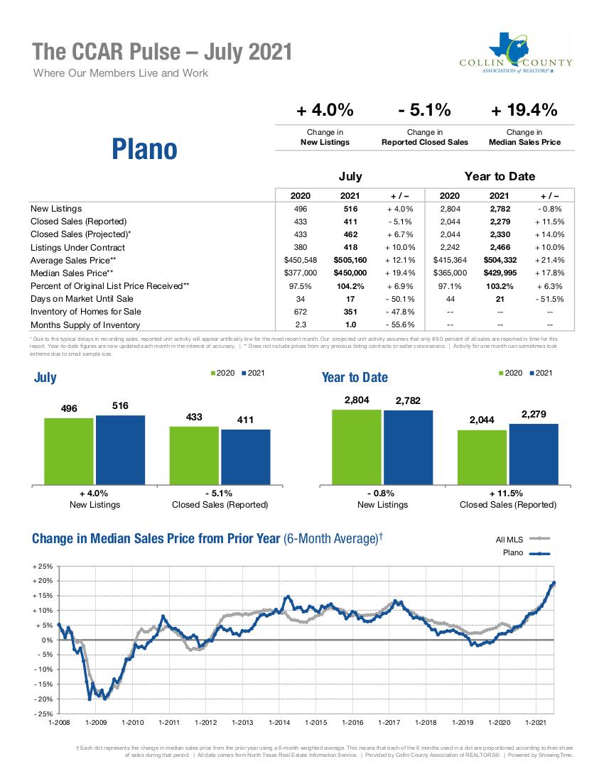 Plano Real Estate Market Statistics - July 2021