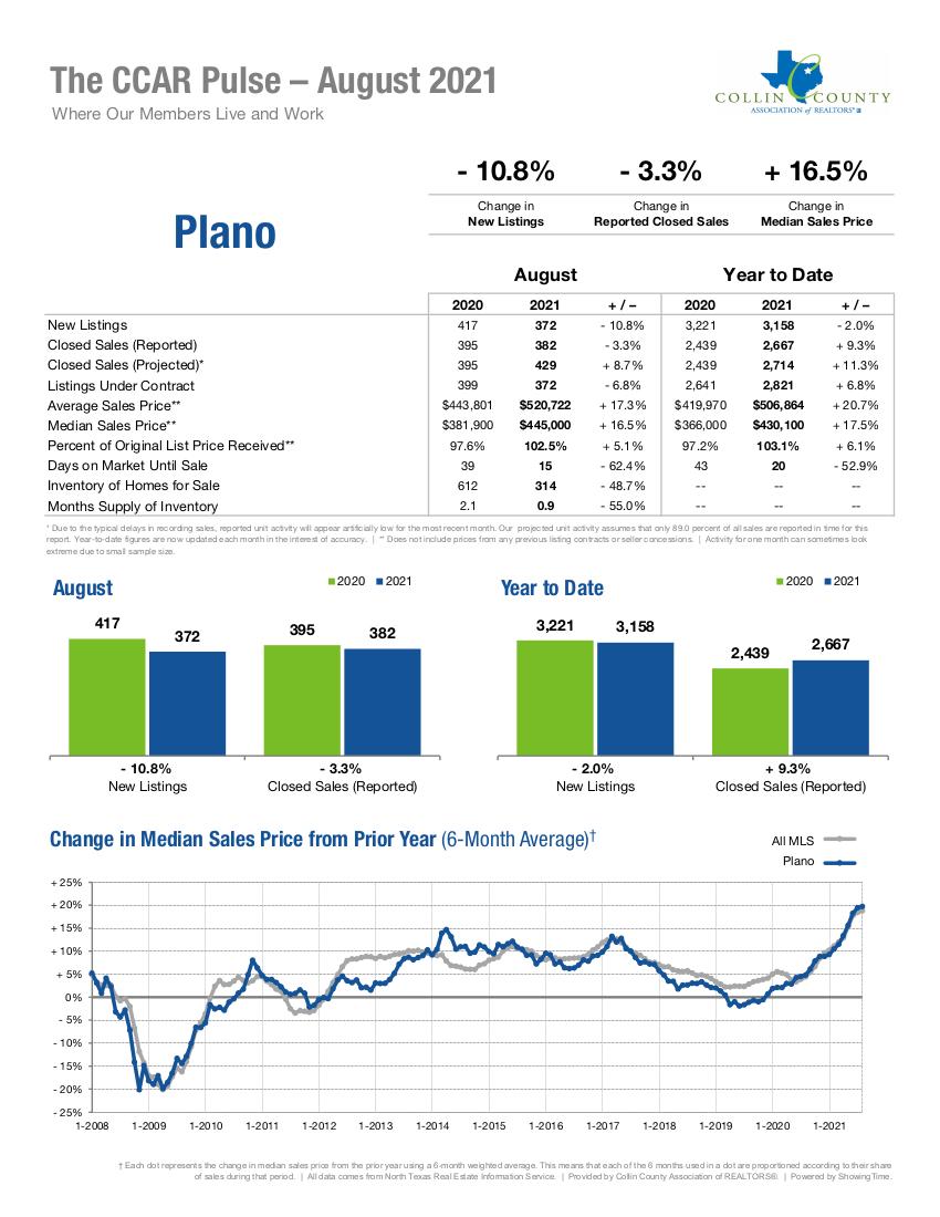 Plano Real Estate Market Statistics - August 2021