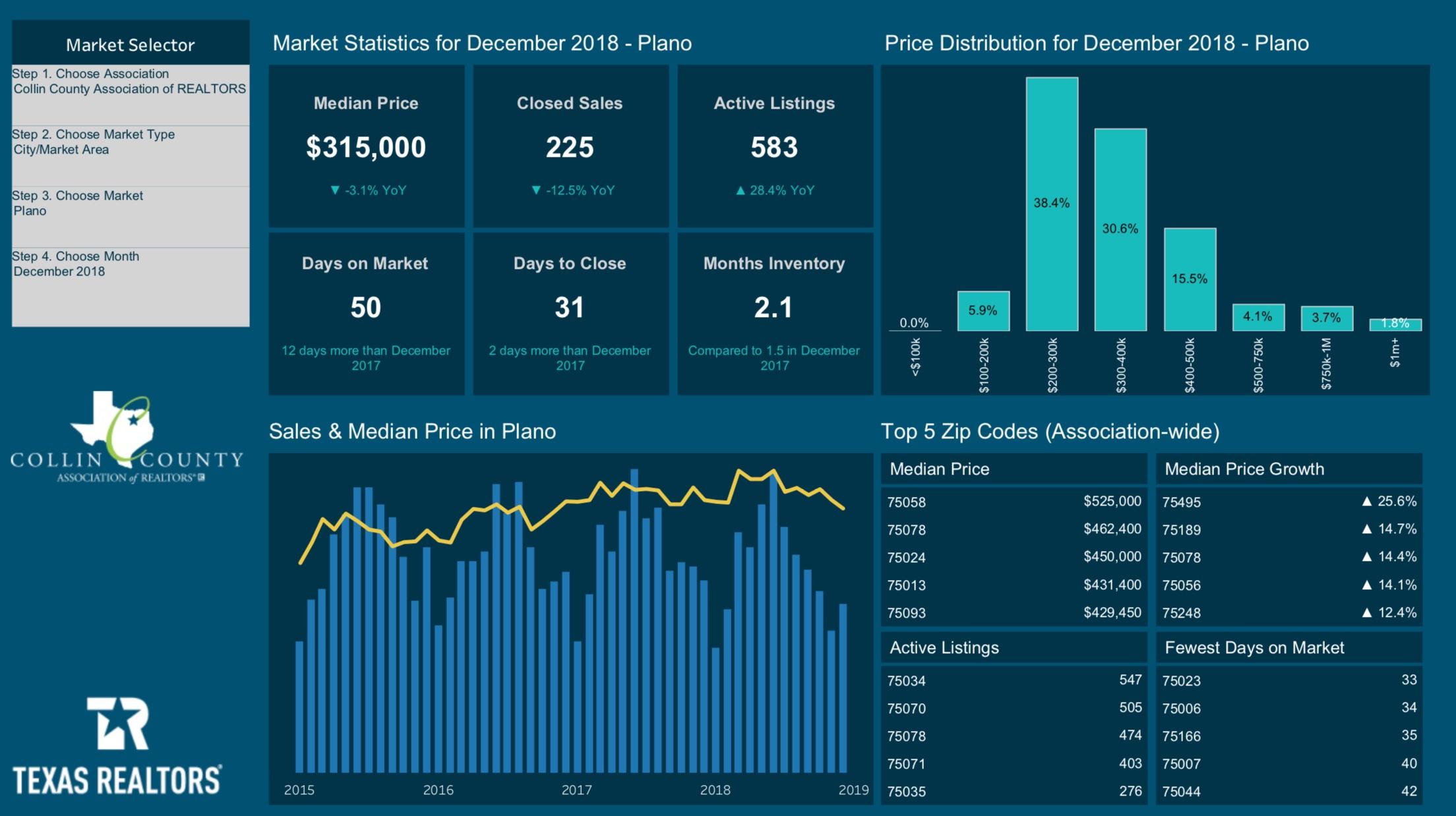 Texas Realtors Market Statistics for December 2018 - Plano