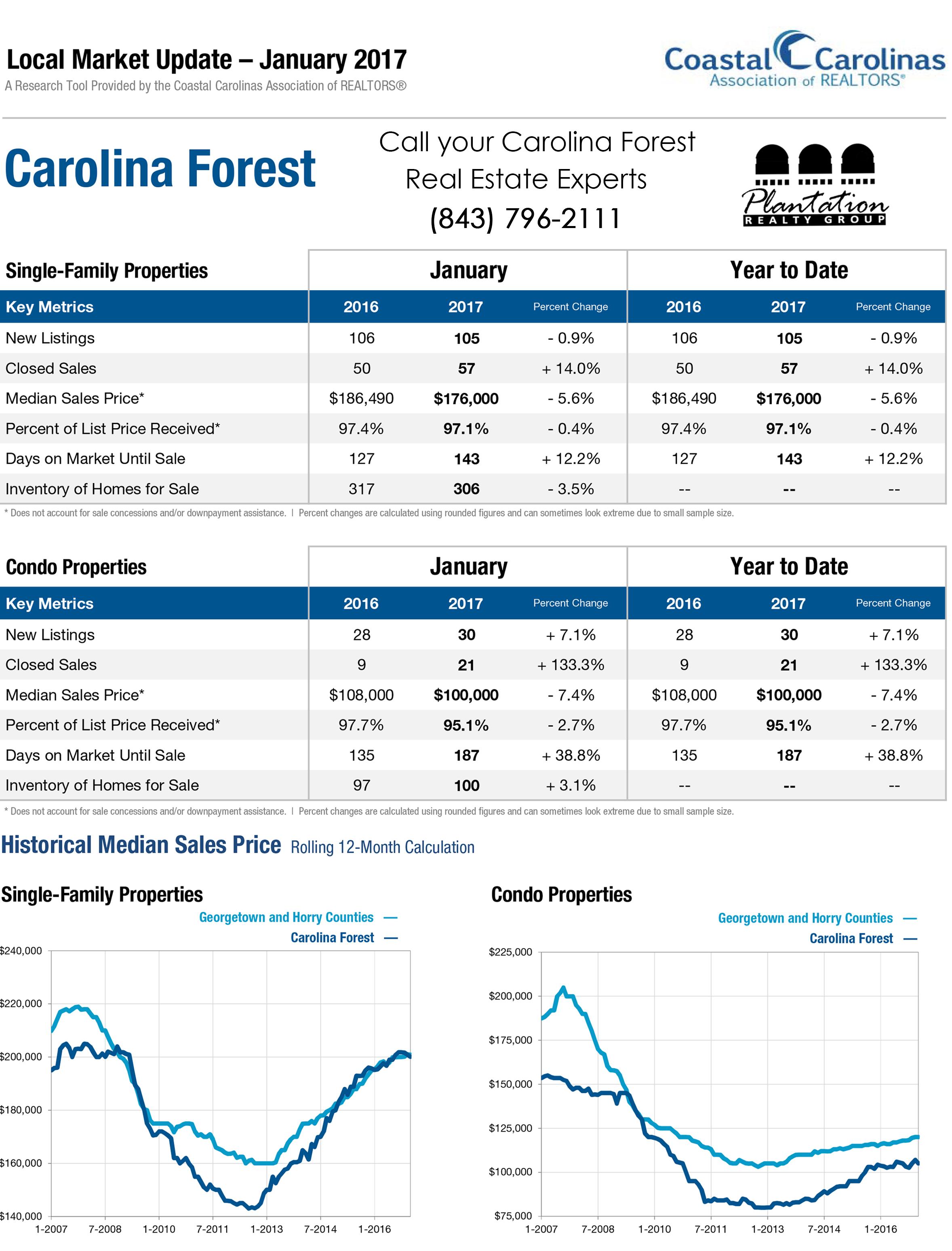 January 2017 Carolina Forest Market Report