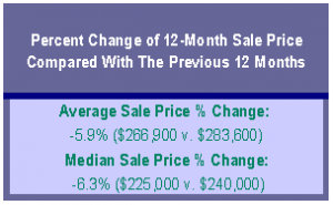 Portland Real Estate Market update Percent Change of 12 month sale
