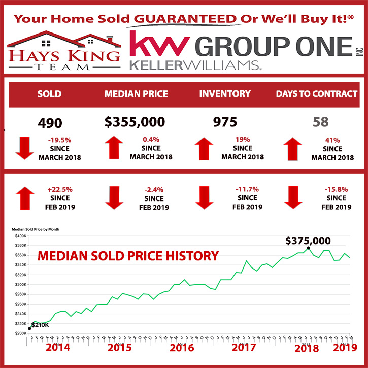 Reno-Sparks March Market Stats (2019)