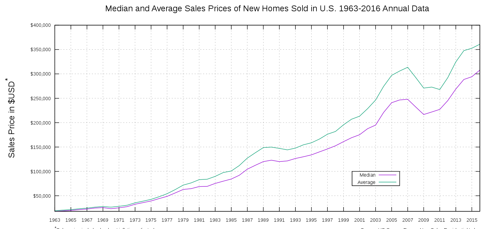 Median Price of homes since 1963