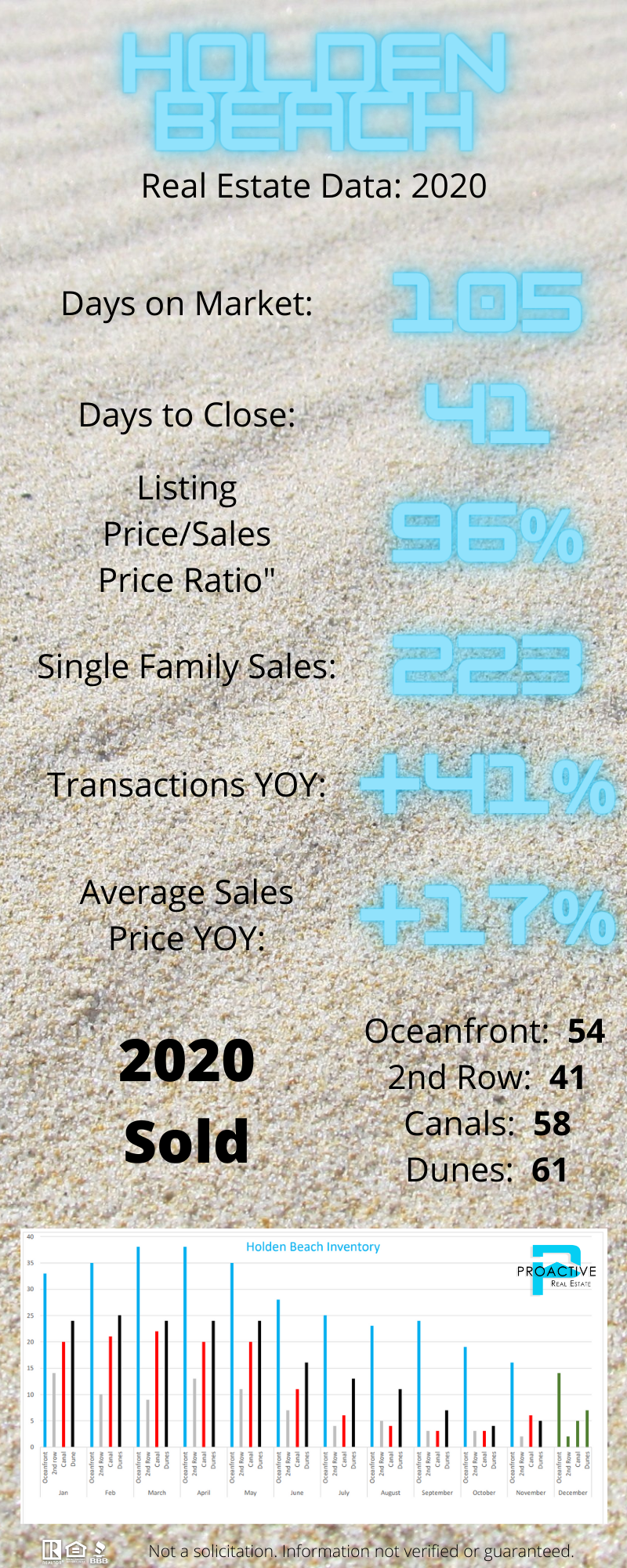 Holden_Beach_Real_Estate_Data__2020_INFOGRAPHIC.png