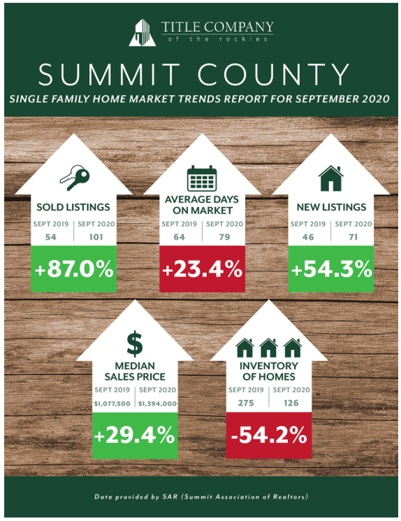Summit County single family real estate sales