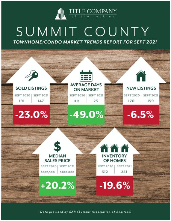 Multi Family property sales September 2021