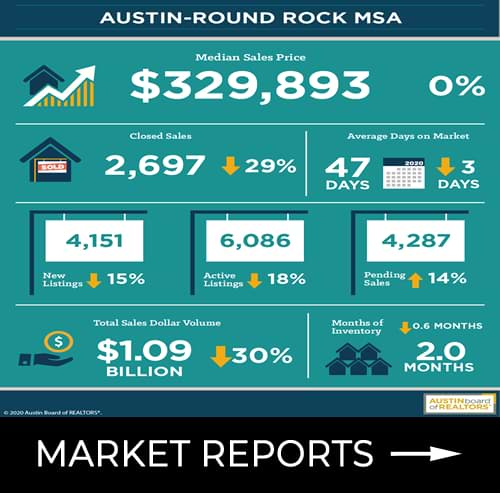 View real estate market reports for the Austin area