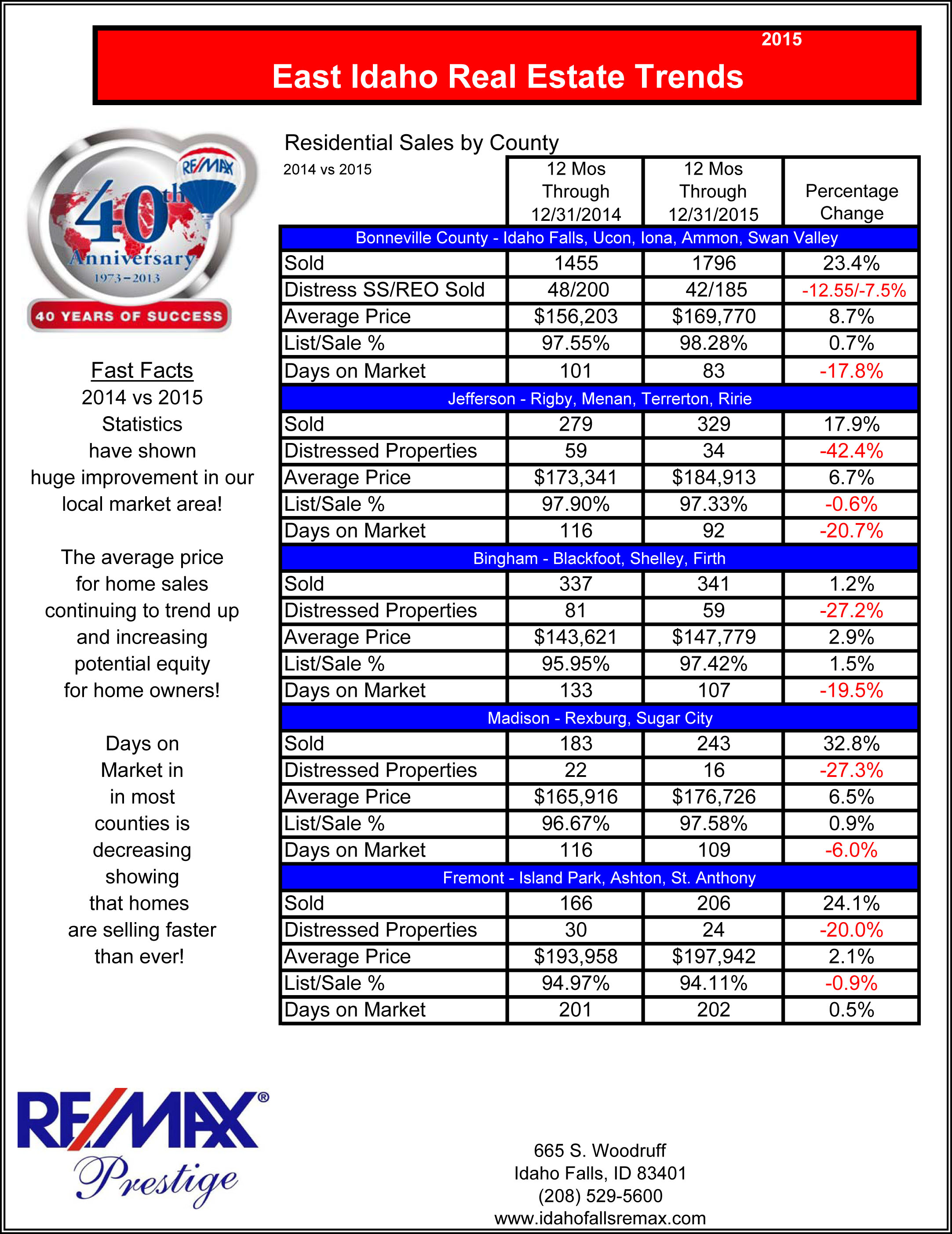 Southeast Idaho Market stats 2015