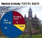 Bellingham Sales Stats 7 31 Bellingham Real Estate Market Activity Snapshot: July 31, 2011 – August 8, 2011