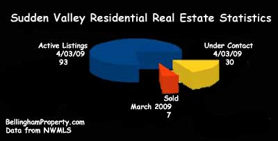 Sudden Valley Market Report graph