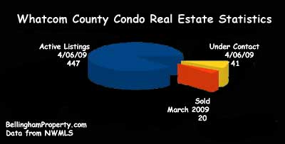 Whatcom County real estate graph