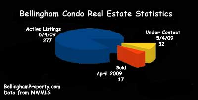 Bellingham Real Estate - Condo Graph