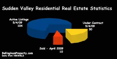 Sudden Valley Real Estate Market Report Pie Chart